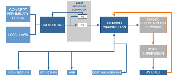 bim approach and workflow
